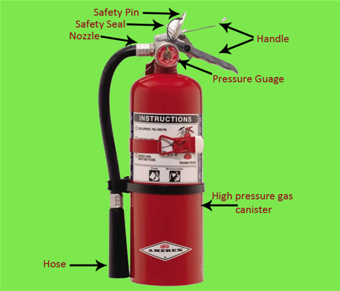 fire extinguisher with its parts labeled